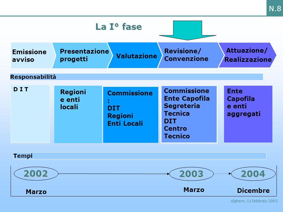 N.8 Alghero, 11 febbraio 2003 La I° fase La I° fase Responsabilità D I T Emissione avviso Presentazione progetti Valutazione Revisione/ Convenzione At