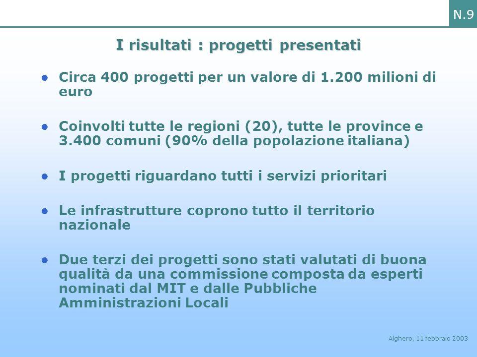 N.9 Alghero, 11 febbraio 2003 I risultati : progetti presentati Circa 400 progetti per un valore di 1.200 milioni di euro Coinvolti tutte le regioni (