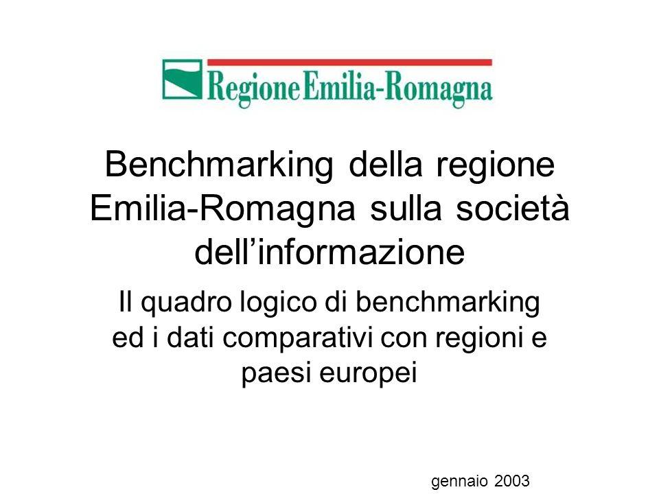 % di navigatori che hanno usato i Punti daccesso pubblico ritorna home Fonte: per le regioni europee BISER 2003, per lEmilia-Romagna progetto Benchmarking 2003 Base: utilizzatori Internet