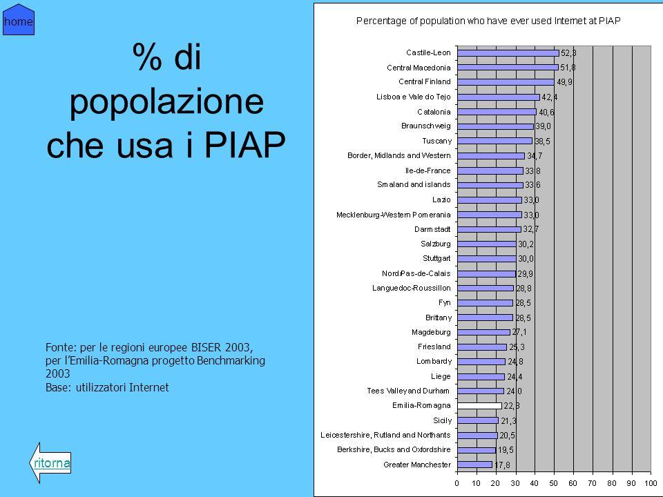 % di popolazione che usa i PIAP ritorna home Fonte: per le regioni europee BISER 2003, per lEmilia-Romagna progetto Benchmarking 2003 Base: utilizzatori Internet