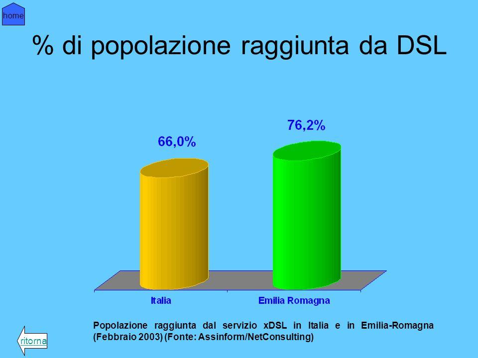 % di popolazione raggiunta da DSL Popolazione raggiunta dal servizio xDSL in Italia e in Emilia-Romagna (Febbraio 2003) (Fonte: Assinform/NetConsulting) ritorna home