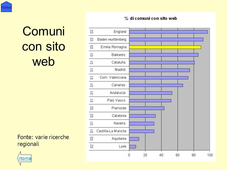 Comuni con sito web ritorna home Fonte: varie ricerche regionali