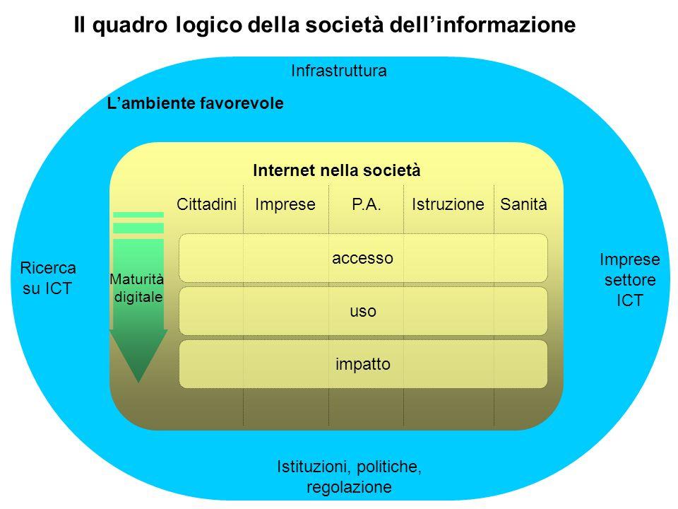 Il quadro logico delle e- policies Lambiente favorevole Istituzioni, politiche, regolazione Infrastruttura Imprese settore ICT Ricerca su ICT Internet nella società CittadiniImpreseP.A.IstruzioneSanità Il quadro logico della società dellinformazione Maturità digitale accesso impatto uso