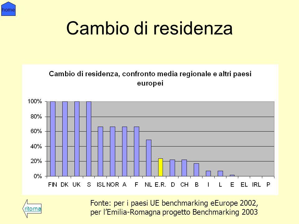 Cambio di residenza ritorna home Fonte: per i paesi UE benchmarking eEurope 2002, per lEmilia-Romagna progetto Benchmarking 2003