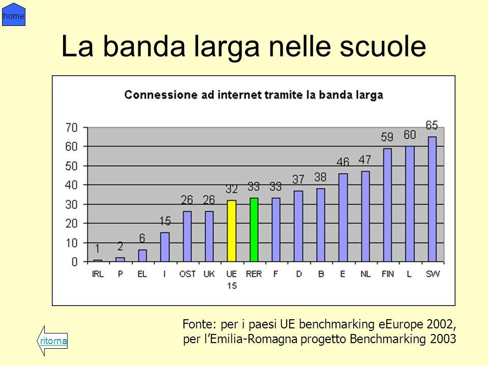 La banda larga nelle scuole Fonte: per i paesi UE benchmarking eEurope 2002, per lEmilia-Romagna progetto Benchmarking 2003 ritorna home