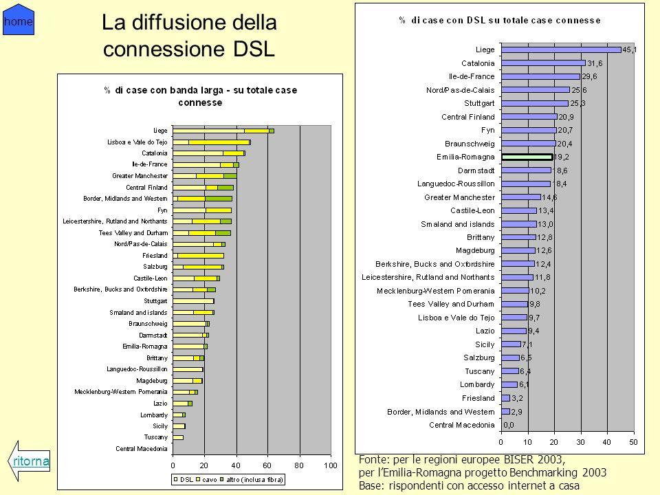 La diffusione della connessione DSL ritorna home Fonte: per le regioni europee BISER 2003, per lEmilia-Romagna progetto Benchmarking 2003 Base: rispondenti con accesso internet a casa