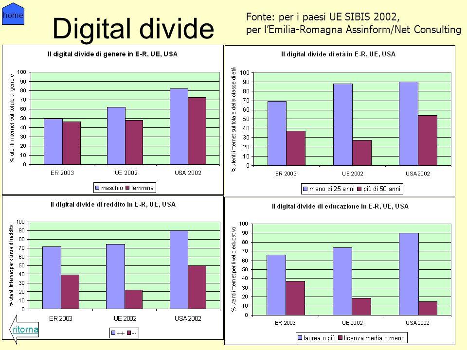 Digital divide ritorna home Fonte: per i paesi UE SIBIS 2002, per lEmilia-Romagna Assinform/Net Consulting