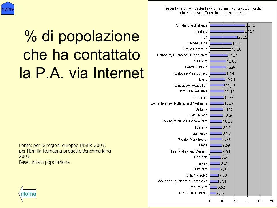 % di popolazione che ha contattato la P.A.