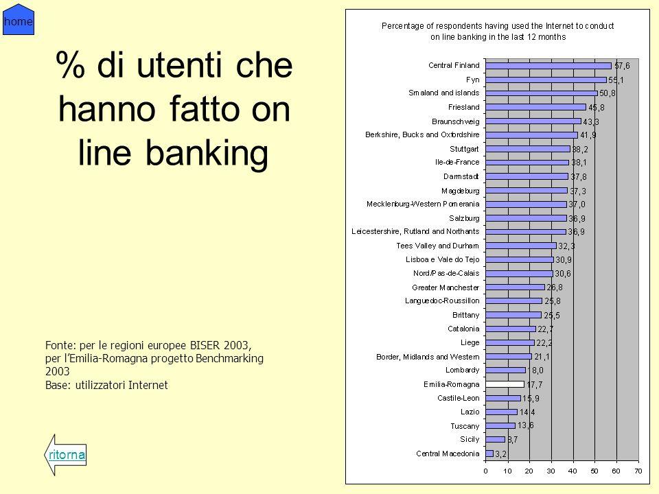 % di utenti che hanno fatto on line banking ritorna home Fonte: per le regioni europee BISER 2003, per lEmilia-Romagna progetto Benchmarking 2003 Base: utilizzatori Internet