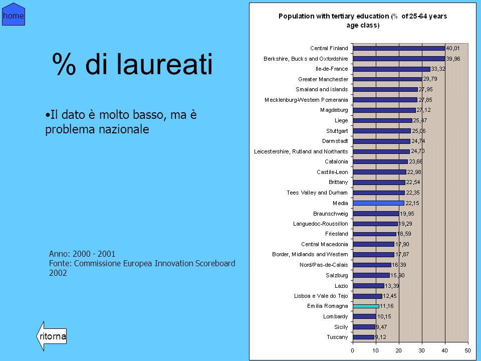 % di laureati ritorna home Anno: 2000 - 2001 Fonte: Commissione Europea Innovation Scoreboard 2002 Il dato è molto basso, ma è problema nazionale