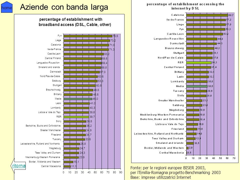 Aziende con banda larga percentage of establishment with broadband access (DSL, Cable, other) 11,1 15,1 23,9 24,3 24,7 25,8 33,5 34,7 34,9 35,2 35,5 3