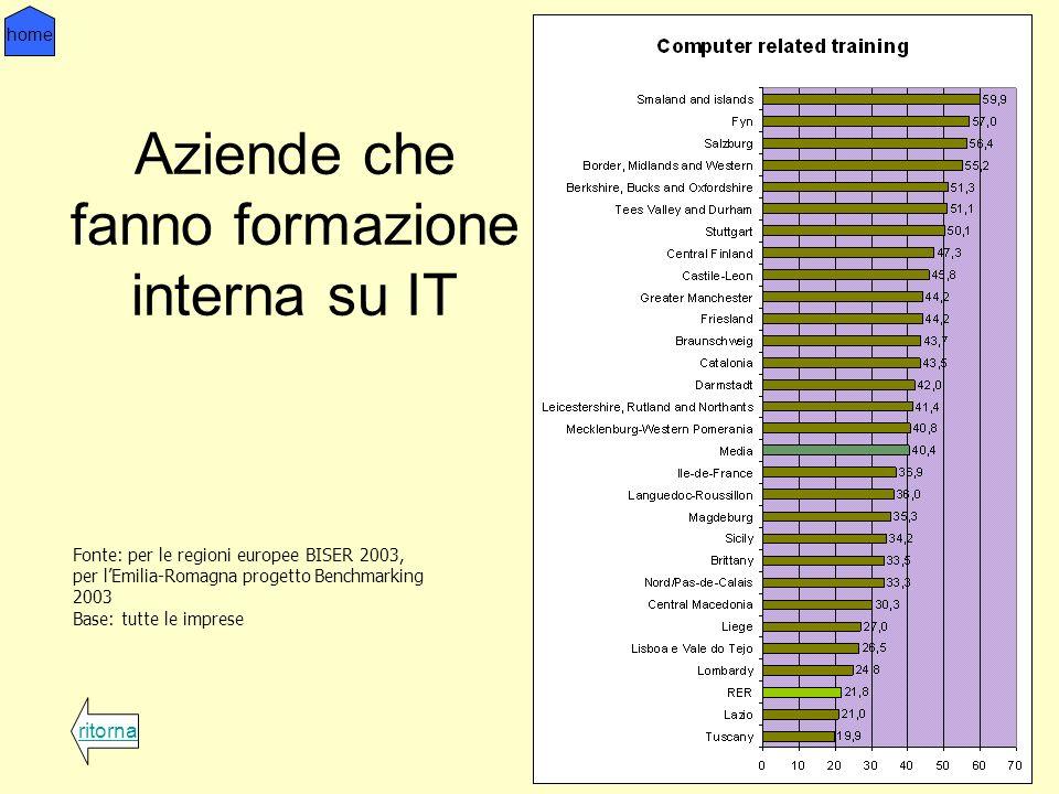 Aziende che fanno formazione interna su IT ritorna home Fonte: per le regioni europee BISER 2003, per lEmilia-Romagna progetto Benchmarking 2003 Base: tutte le imprese