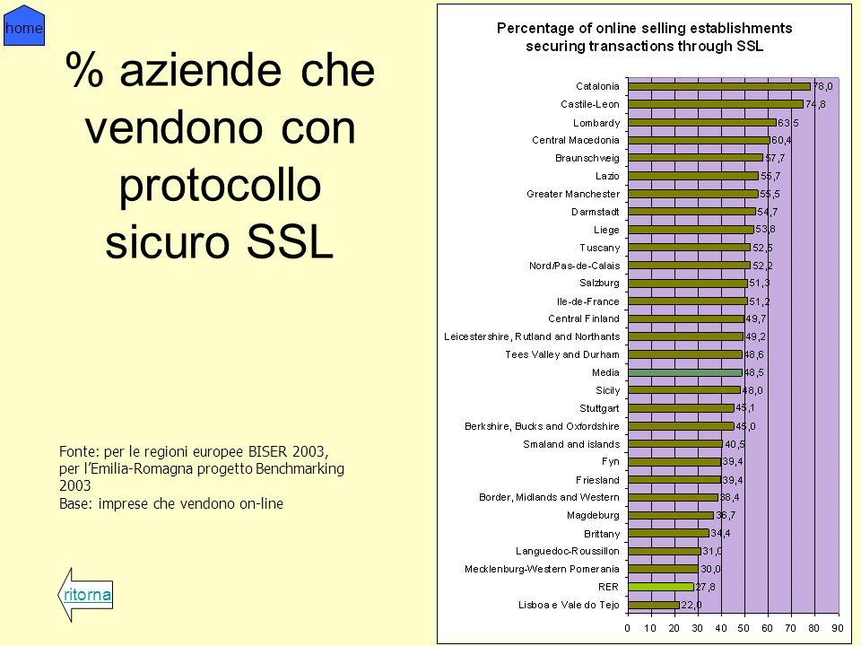 % aziende che vendono con protocollo sicuro SSL ritorna home Fonte: per le regioni europee BISER 2003, per lEmilia-Romagna progetto Benchmarking 2003 Base: imprese che vendono on-line