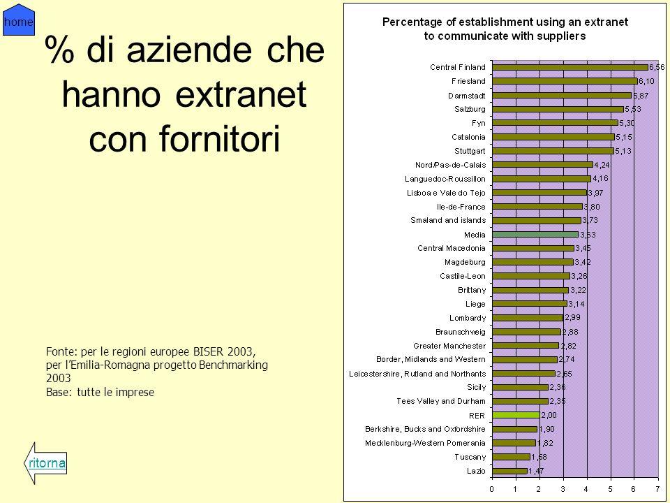 % di aziende che hanno extranet con fornitori ritorna home Fonte: per le regioni europee BISER 2003, per lEmilia-Romagna progetto Benchmarking 2003 Base: tutte le imprese
