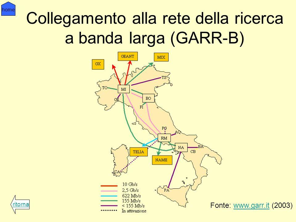 Collegamento alla rete della ricerca a banda larga (GARR-B) Fonte: www.garr.it (2003)www.garr.it ritorna home