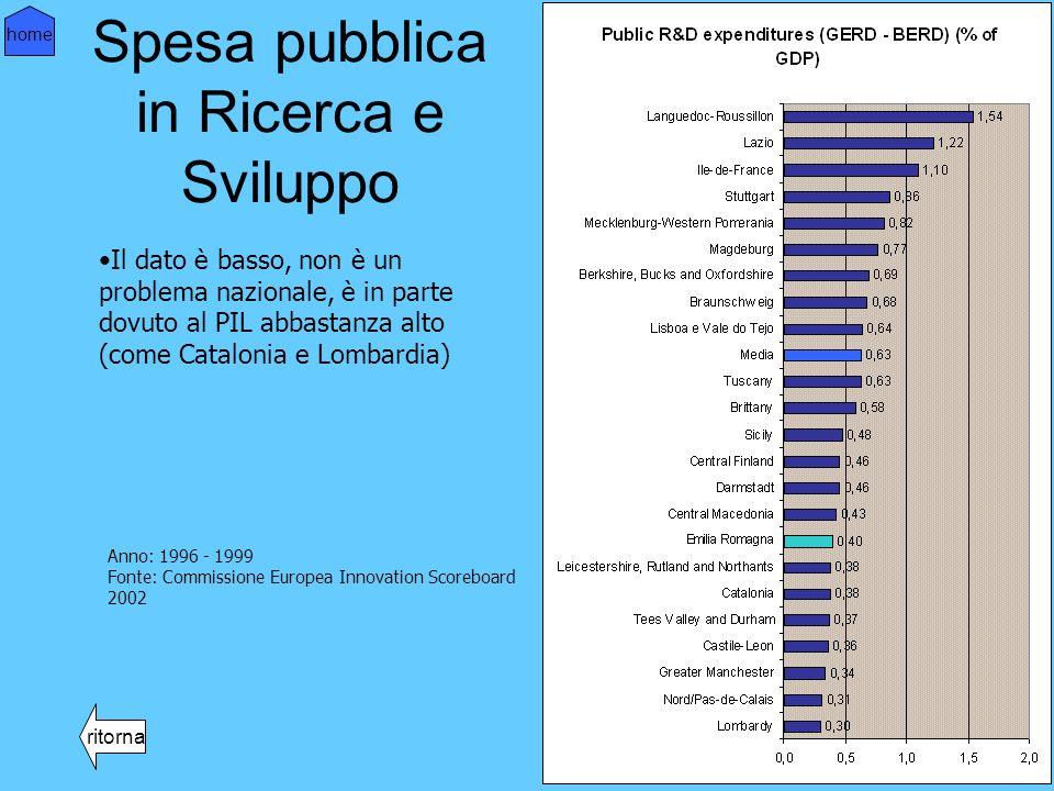 Spesa pubblica in Ricerca e Sviluppo ritorna home Il dato è basso, non è un problema nazionale, è in parte dovuto al PIL abbastanza alto (come Catalonia e Lombardia) Anno: 1996 - 1999 Fonte: Commissione Europea Innovation Scoreboard 2002
