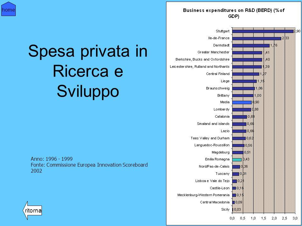 % di aziende che usano eGov ritorna home Fonte: per le regioni europee BISER 2003, per lEmilia-Romagna progetto Benchmarking 2003 Base: tutte le imprese