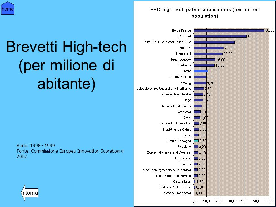 Brevetti High-tech (per milione di abitante) ritorna home Anno: 1998 - 1999 Fonte: Commissione Europea Innovation Scoreboard 2002