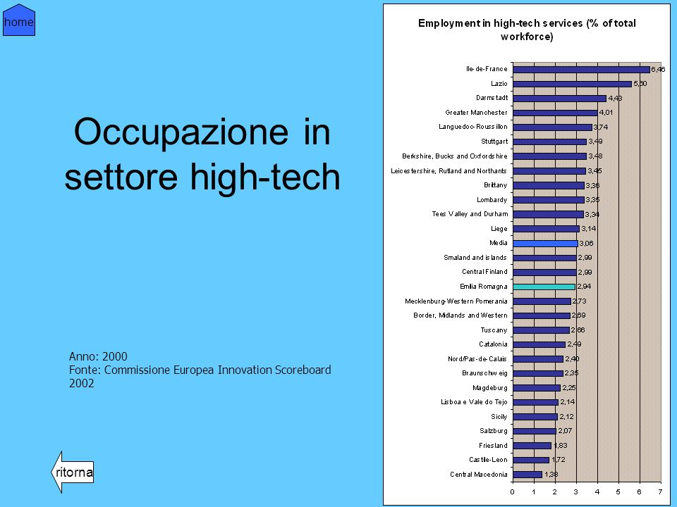 Occupazione in settore high-tech ritorna home Anno: 2000 Fonte: Commissione Europea Innovation Scoreboard 2002