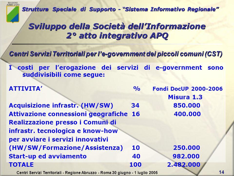 Struttura Speciale di Supporto - Sistema Informativo Regionale Centri Servizi Territoriali - Regione Abruzzo - Roma 30 giugno - 1 luglio 2005 14 I costi per lerogazione dei servizi di e-government sono suddivisibili come segue: ATTIVITA % Fondi DocUP 2000-2006 Misura 1.3 Acquisizione infrastr.