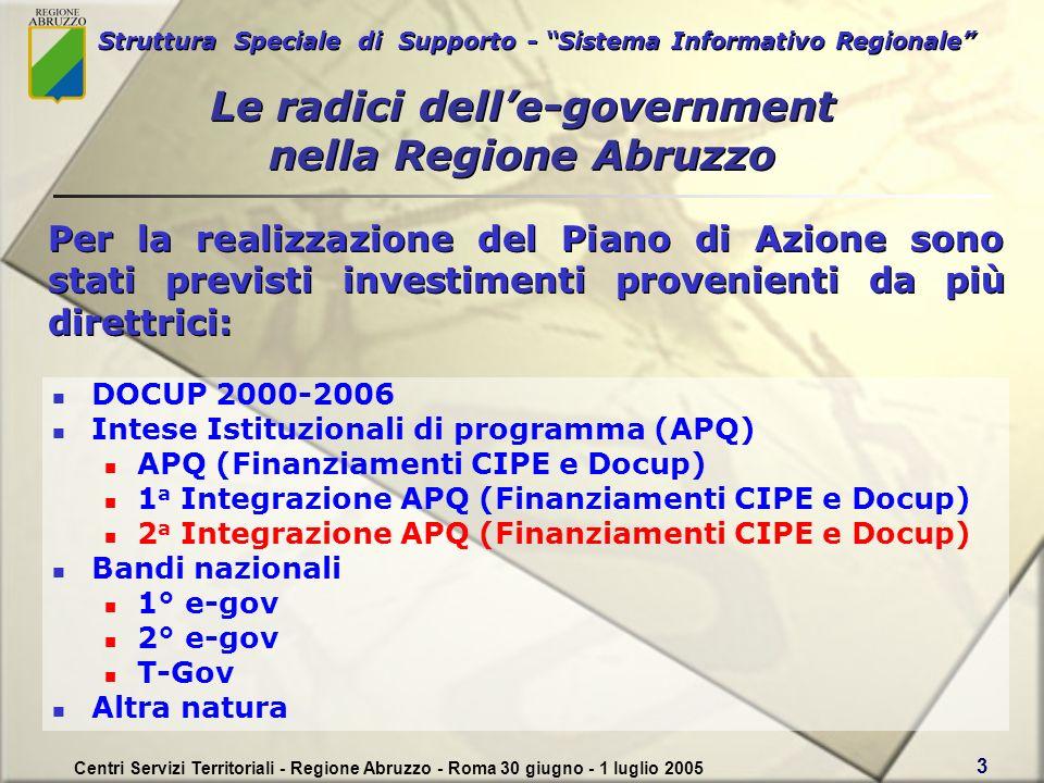 Struttura Speciale di Supporto - Sistema Informativo Regionale Centri Servizi Territoriali - Regione Abruzzo - Roma 30 giugno - 1 luglio 2005 3 DOCUP 2000-2006 Intese Istituzionali di programma (APQ) APQ (Finanziamenti CIPE e Docup) 1 a Integrazione APQ (Finanziamenti CIPE e Docup) 2 a Integrazione APQ (Finanziamenti CIPE e Docup) Bandi nazionali 1° e-gov 2° e-gov T-Gov Altra natura Per la realizzazione del Piano di Azione sono stati previsti investimenti provenienti da più direttrici: Le radici delle-government nella Regione Abruzzo