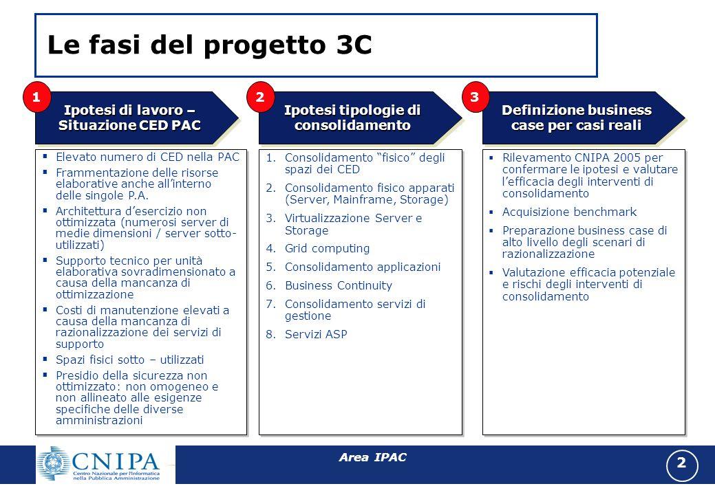 Area IPAC 1 AGENDA Razionalizzazione: possibilità o necessità.