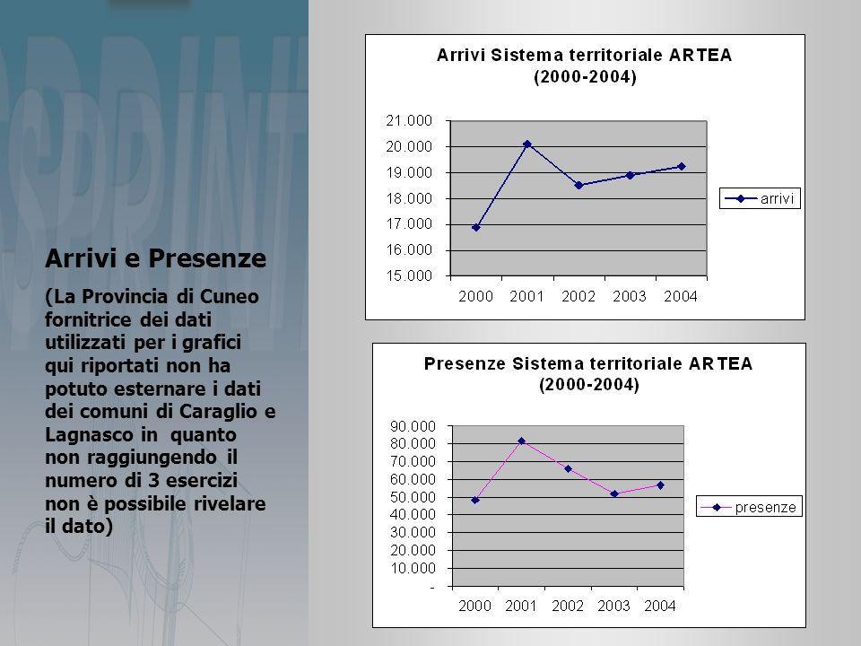 Arrivi e Presenze (La Provincia di Cuneo fornitrice dei dati utilizzati per i grafici qui riportati non ha potuto esternare i dati dei comuni di Caraglio e Lagnasco in quanto non raggiungendo il numero di 3 esercizi non è possibile rivelare il dato)