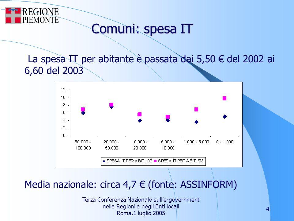 Terza Conferenza Nazionale sulle-government nelle Regioni e negli Enti locali Roma,1 luglio 2005 4 Comuni: spesa IT La spesa IT per abitante è passata dai 5,50 del 2002 ai 6,60 del 2003 Media nazionale: circa 4,7 (fonte: ASSINFORM)