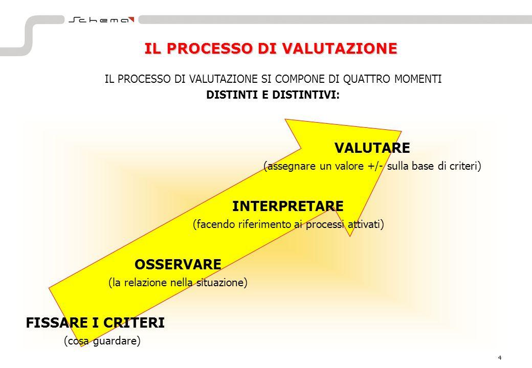 3 LA VALUTAZIONE DELLE COMPETENZE È UN PROCESSO FORMALE CHE SI RIFERISCE A: Conoscenze, capacità e qualità richieste dal ruolo Livello posseduto rispetto a quanto richiesto COMPETENZA e POTENZIALE LE COMPETENZE SONO INTERNE AL SOGGETTO ED È NECESSARIO INDIVIDUARE COMPORTAMENTI VISIBILI LA VALUTAZIONE DEL POTENZIALE È UN PROCESSO FORMALE CHE ANALIZZA LE POSSIBILITÀ DI SVILUPPO DELLE PERSONE, ED È CONNESSO A COMPETENZE NON ANCORA ESPRESSE, CON UN LEGAME CON I PIANI DI SVILUPPO PROFESSIONALE PER MISURARE IL POTENZIALE SI UTILIZZANO MODALITÀ DIRETTE (Assessment Center) E INDIRETTE (Test)