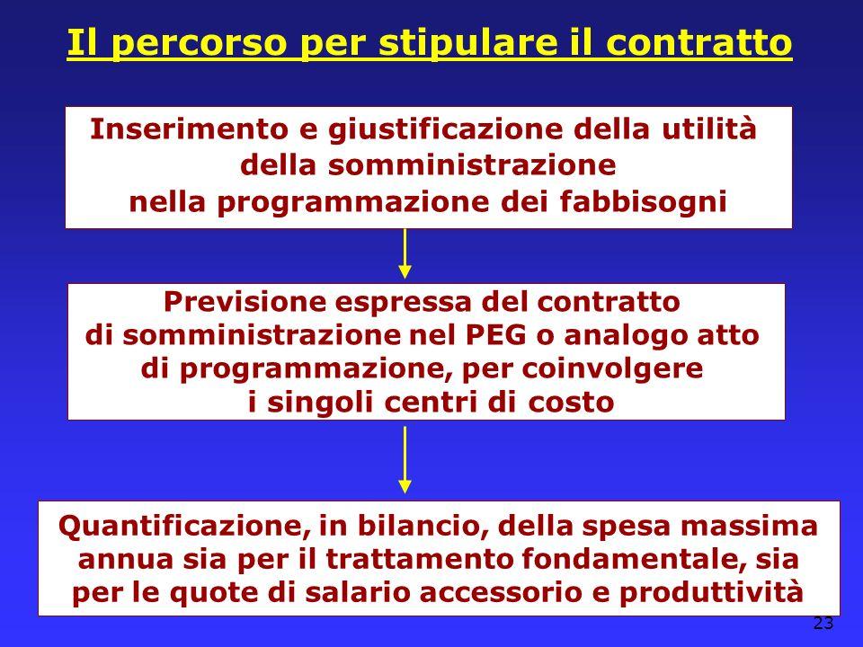 23 Il percorso per stipulare il contratto Inserimento e giustificazione della utilità della somministrazione nella programmazione dei fabbisogni Previ