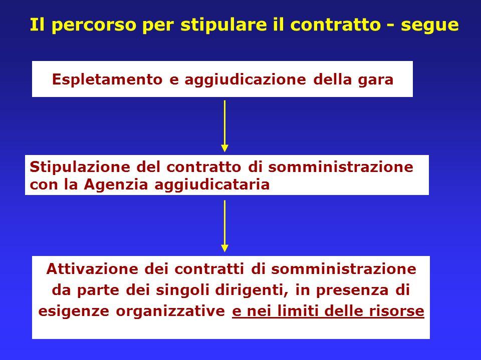 Stipulazione del contratto di somministrazione con la Agenzia aggiudicataria Attivazione dei contratti di somministrazione da parte dei singoli dirige