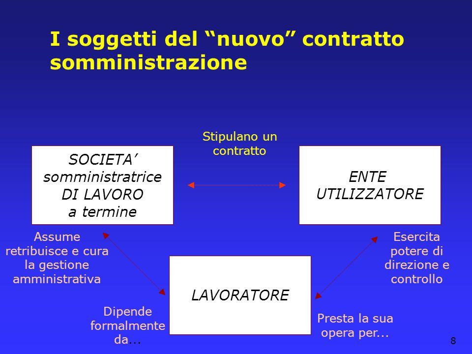 8 I soggetti del nuovo contratto somministrazione ENTE UTILIZZATORE SOCIETA somministratrice DI LAVORO a termine LAVORATORE Dipende formalmente da...