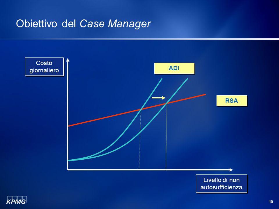 10 Obiettivo del Case Manager RSA ADI Costo giornaliero Livello di non autosufficienza