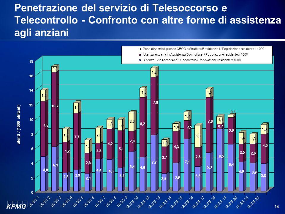 14 Penetrazione del servizio di Telesoccorso e Telecontrollo - Confronto con altre forme di assistenza agli anziani