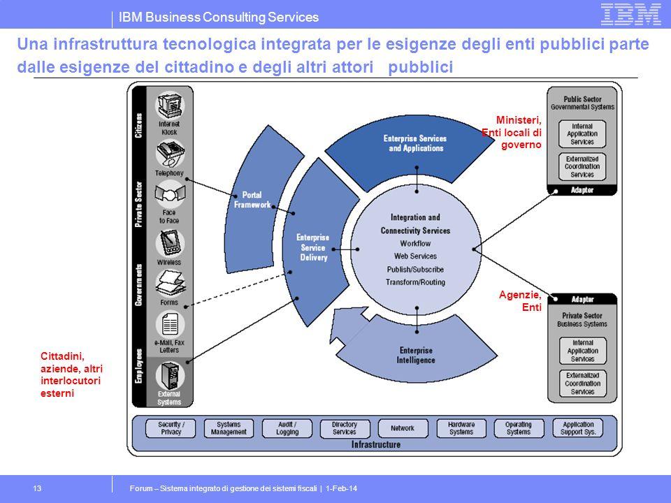 IBM Business Consulting Services Forum – Sistema integrato di gestione dei sistemi fiscali | 1-Feb-1413 Una infrastruttura tecnologica integrata per le esigenze degli enti pubblici parte dalle esigenze del cittadino e degli altri attori pubblici Cittadini, aziende, altri interlocutori esterni Ministeri, Enti locali di governo Agenzie, Enti