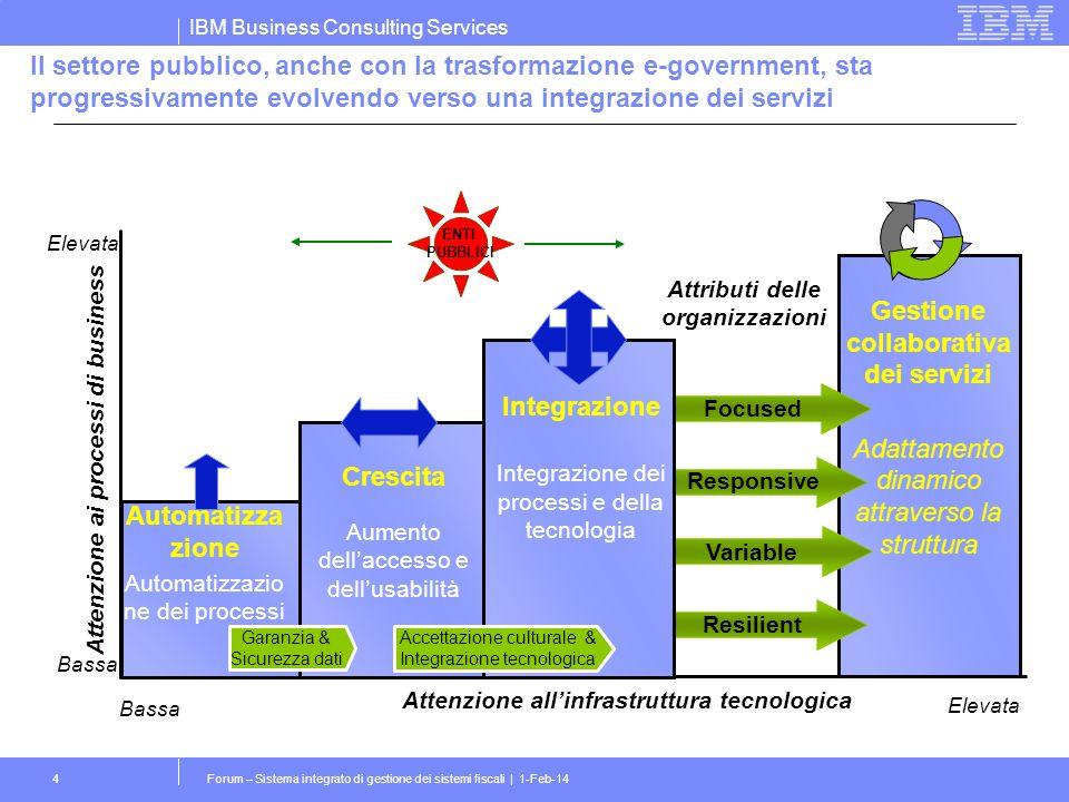 IBM Business Consulting Services Forum – Sistema integrato di gestione dei sistemi fiscali | 1-Feb-144 Il settore pubblico, anche con la trasformazione e-government, sta progressivamente evolvendo verso una integrazione dei servizi Attenzione allinfrastruttura tecnologica Automatizza zione Automatizzazio ne dei processi Integrazione Integrazione dei processi e della tecnologia Gestione collaborativa dei servizi Adattamento dinamico attraverso la struttura Crescita Aumento dellaccesso e dellusabilità Bassa Elevata Focused Responsive Variable Resilient Attributi delle organizzazioni Garanzia & Sicurezza dati Accettazione culturale & Integrazione tecnologica Attenzione ai processi di business Bassa Elevata ENTI PUBBLICI