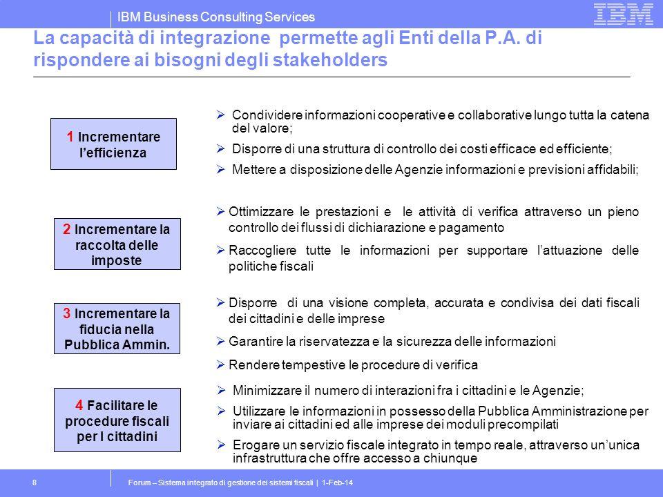 IBM Business Consulting Services Forum – Sistema integrato di gestione dei sistemi fiscali | 1-Feb-148 Condividere informazioni cooperative e collabor