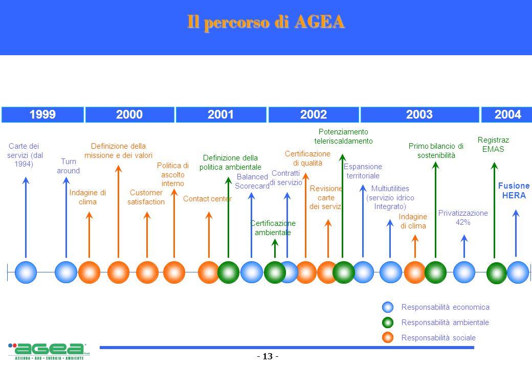 - 13 - Il percorso di AGEA 19992000 200120022003 Primo bilancio di sostenibilità Responsabilità economica Responsabilità ambientale Responsabilità soc