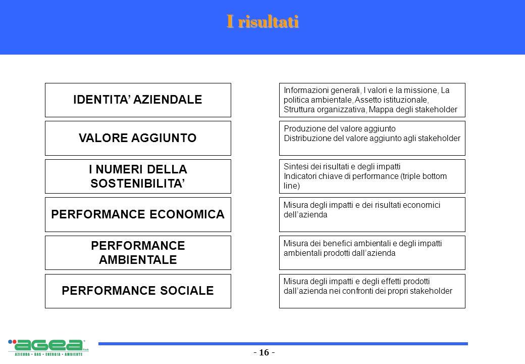 - 16 - I risultati IDENTITA AZIENDALE Informazioni generali, I valori e la missione, La politica ambientale, Assetto istituzionale, Struttura organizz