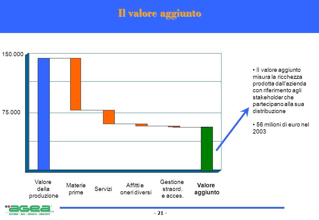 - 21 - Il valore aggiunto 150.000 75.000 Valore della produzione Materie prime Servizi Valore aggiunto Gestione straord. e acces. Il valore aggiunto m