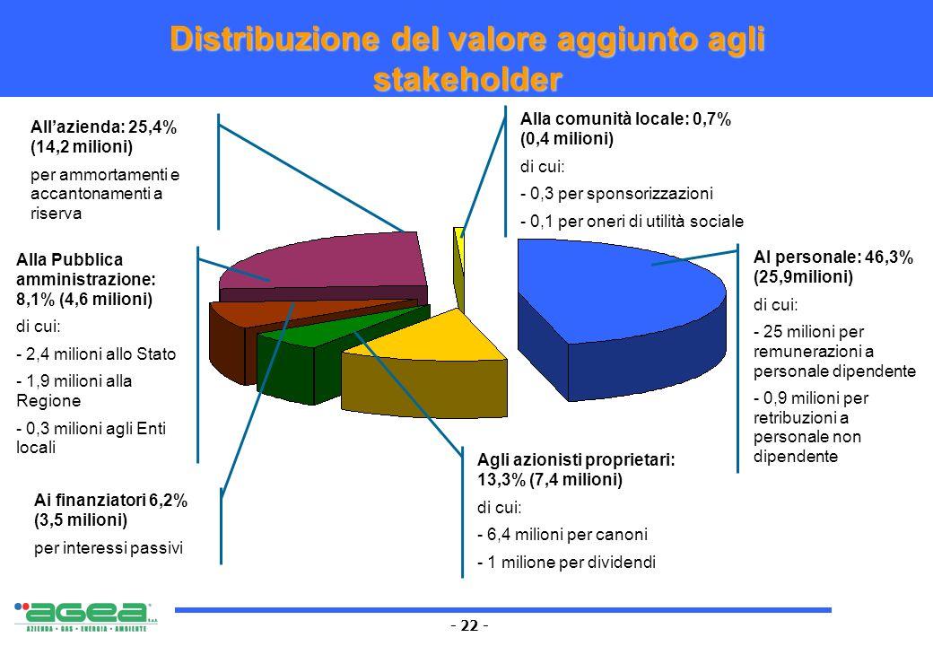- 22 - Distribuzione del valore aggiunto agli stakeholder Al personale: 46,3% (25,9milioni) di cui: - 25 milioni per remunerazioni a personale dipende