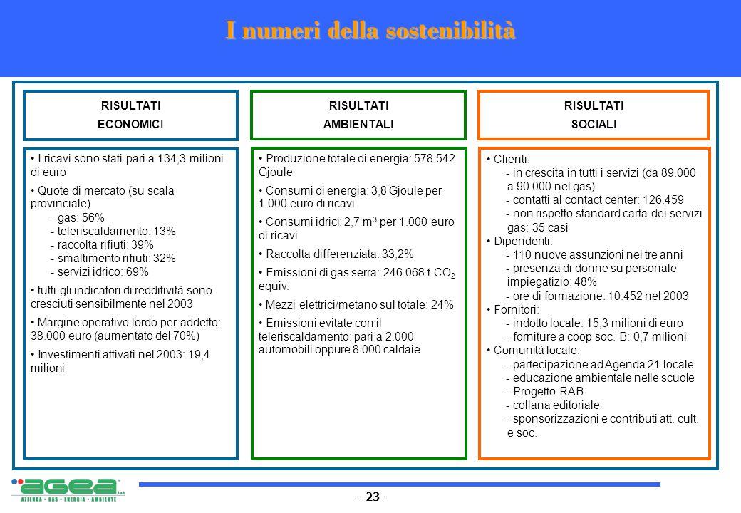 - 23 - I numeri della sostenibilità RISULTATI ECONOMICI RISULTATI AMBIENTALI RISULTATI SOCIALI I ricavi sono stati pari a 134,3 milioni di euro Quote
