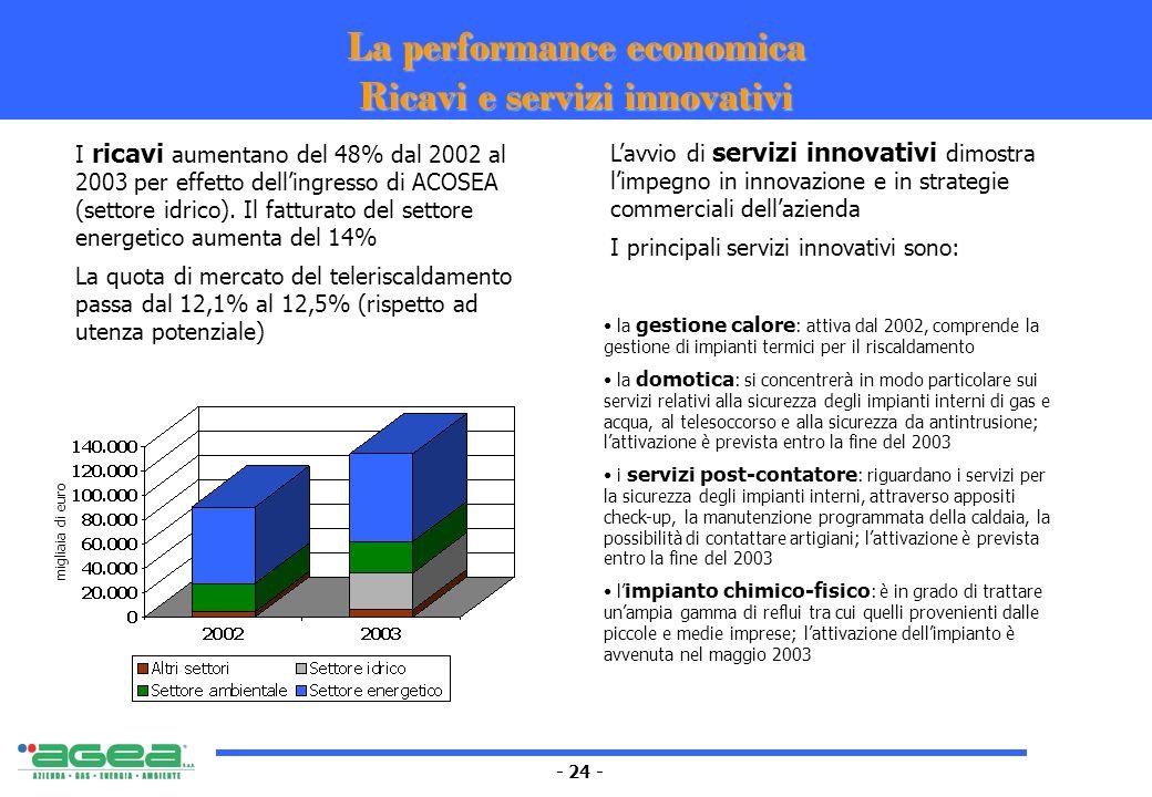 - 24 - La performance economica Ricavi e servizi innovativi I ricavi aumentano del 48% dal 2002 al 2003 per effetto dellingresso di ACOSEA (settore id