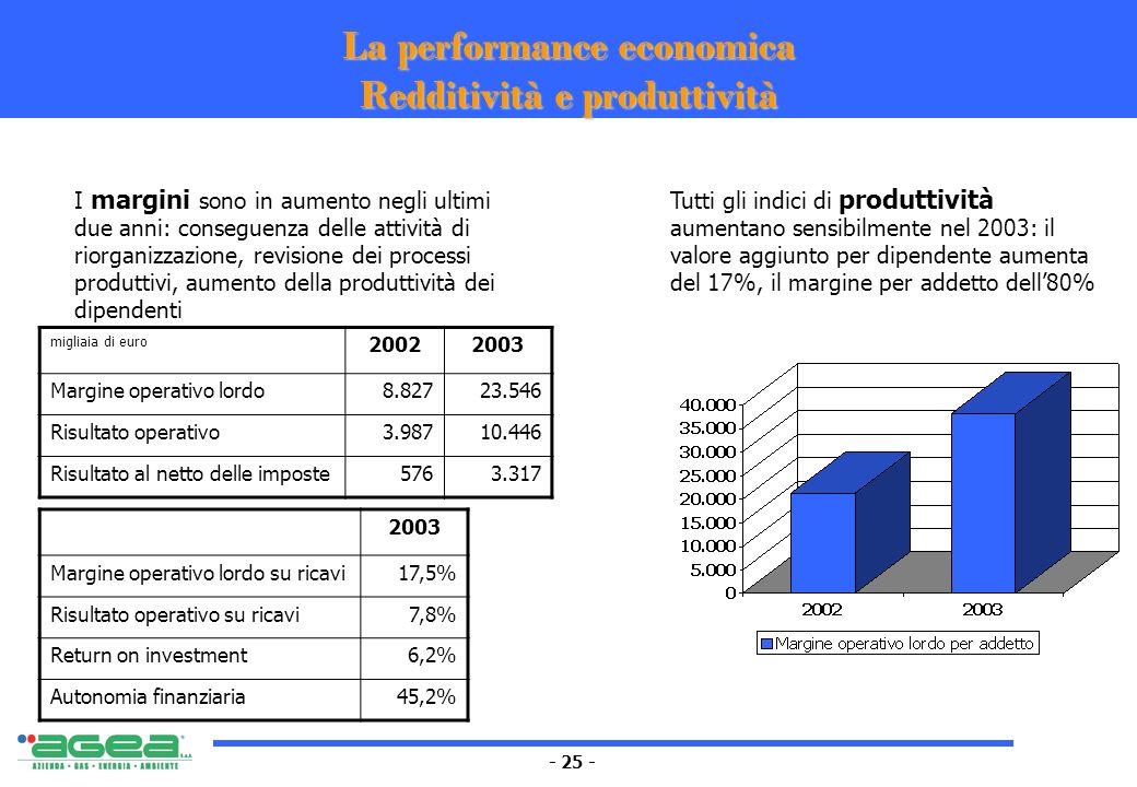 - 25 - La performance economica Redditività e produttività migliaia di euro 20022003 Margine operativo lordo8.82723.546 Risultato operativo3.98710.446