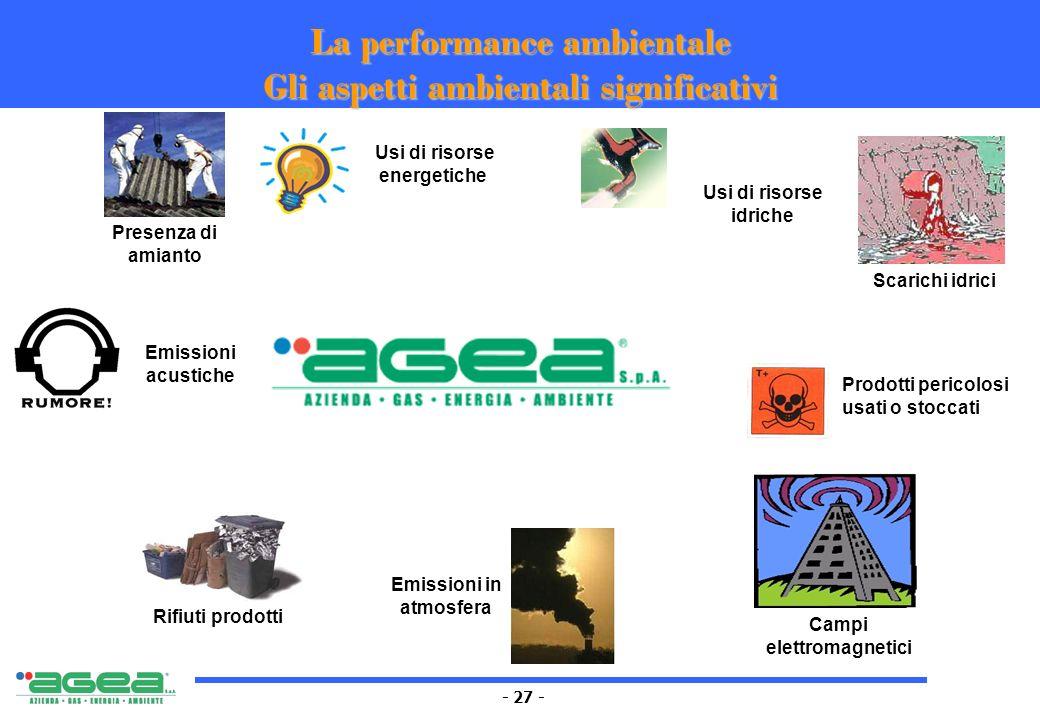 - 27 - Prodotti pericolosi usati o stoccati Rifiuti prodotti Scarichi idrici Campi elettromagnetici Emissioni in atmosfera Usi di risorse energetiche