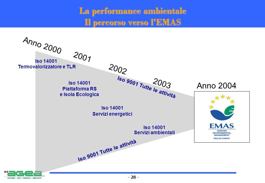 - 28 - Iso 14001 Termovalorizzatore e TLR Iso 14001 Servizi energetici Iso 14001 Servizi ambientali Iso 14001 Piattaforma RS e Isola Ecologica Iso 900