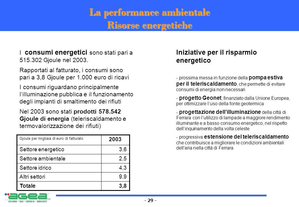- 29 - La performance ambientale Risorse energetiche Gjoule per migliaia di euro di fatturato 2003 Settore energetico3,6 Settore ambientale2,5 Settore