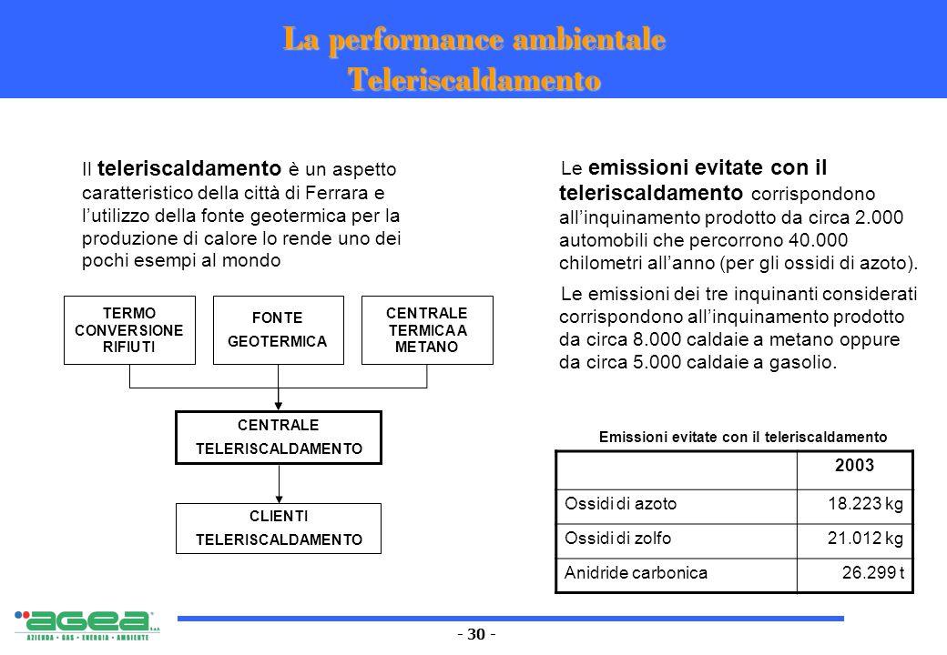 - 30 - La performance ambientale Teleriscaldamento Il teleriscaldamento è un aspetto caratteristico della città di Ferrara e lutilizzo della fonte geo