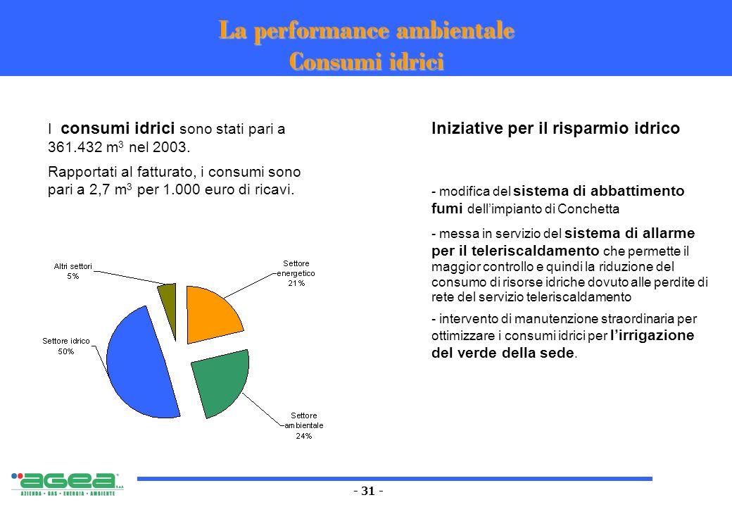 - 31 - La performance ambientale Consumi idrici Iniziative per il risparmio idrico - modifica del sistema di abbattimento fumi dellimpianto di Conchet