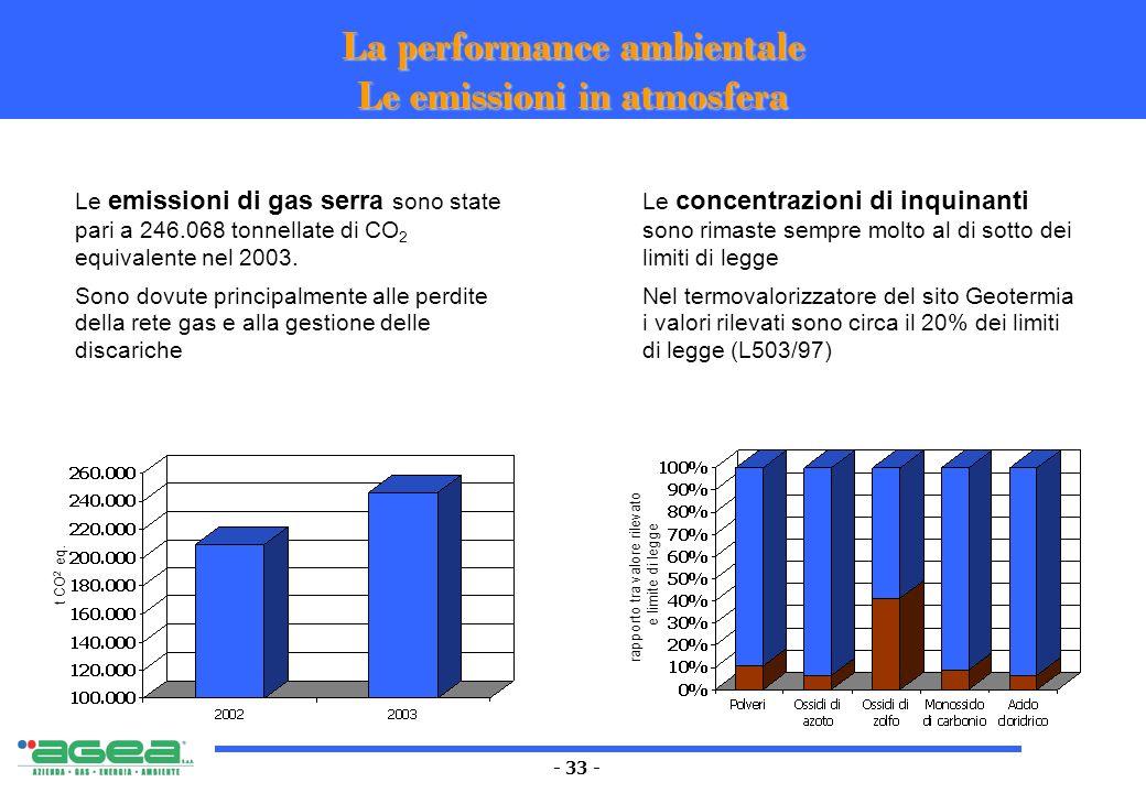 - 33 - La performance ambientale Le emissioni in atmosfera Le emissioni di gas serra sono state pari a 246.068 tonnellate di CO 2 equivalente nel 2003